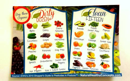 Clean 15 and Dirty Dozen from Natural Healthy Concepts